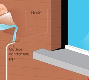 Frozen condensate pipe